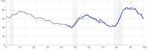 Unemployment Rate Trends - Houston, Texas